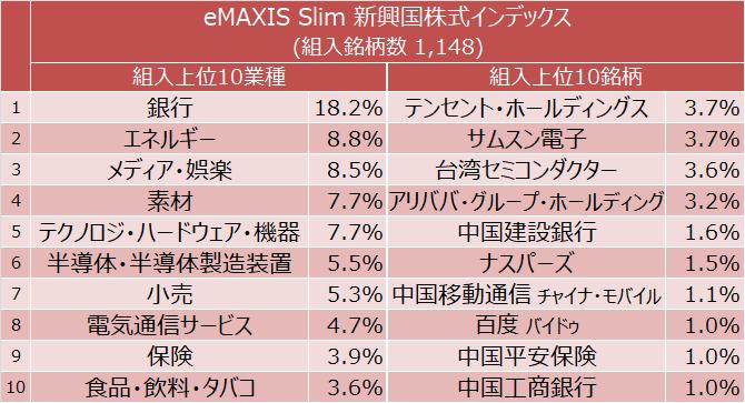 eMAXIS Slim 新興国株式インデックス 組入上位10業種と組入上位10銘柄