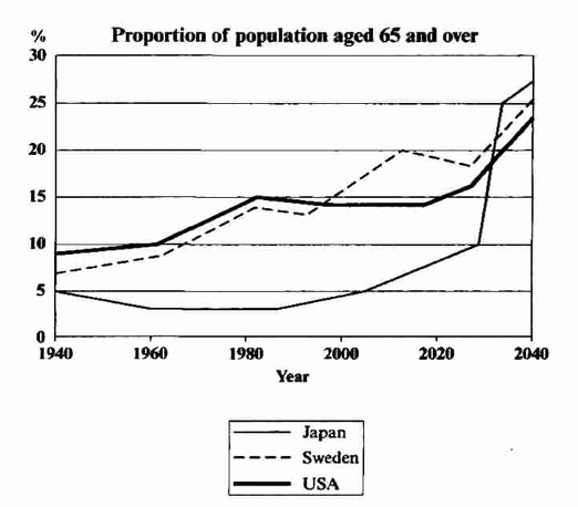 Graph Showing Future Years - IELTS Writing Task 1