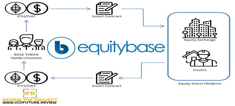 Equitybase - The World First Securities Token Ecosystem Based on Blockchain