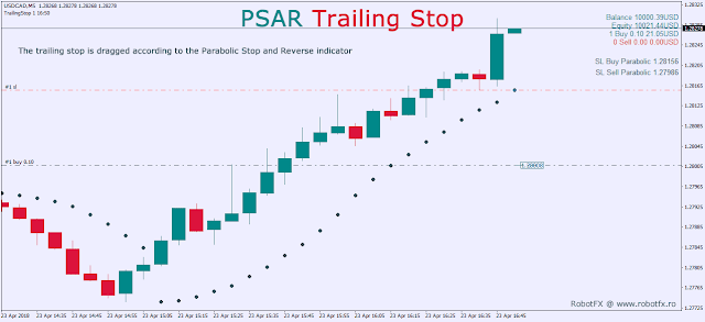 PSAR Trailing Stop