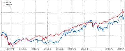 30代からの米国株投資 比較