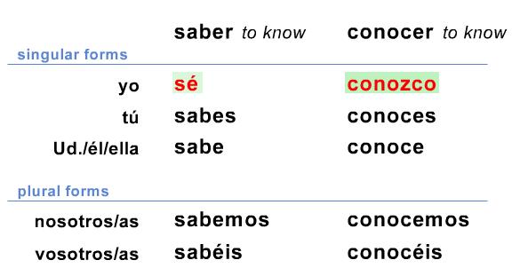 Spanish Ii Espanol Ii Third Quarter Quot Nosotros