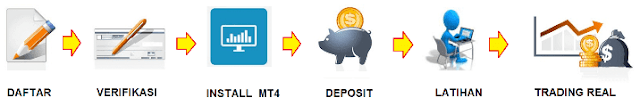 Bagaimana Cara Trading Forex ?