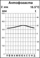Климатограма на станция Антофогаста