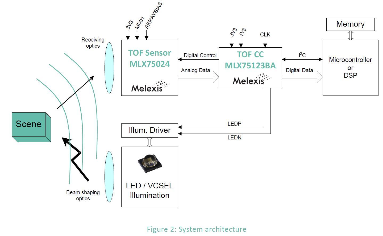 Image Sensors World: Melexis ToF Sensor Detailed Datasheet