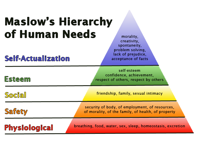 maslow hierarchy of needs essay Free essay: name instructor task date maslow's hierarchy of needs introduction in connection to motivation, maslow identified a hierarchy of needs that.