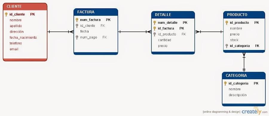 Relación entre cliente, factura y productos