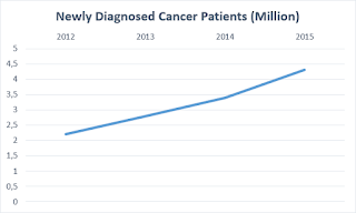number of cancer patients