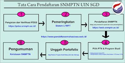 Gambar Alur Pendaftaran SNMPTN UIN SGD Bandung