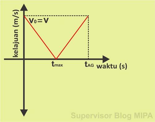 Grafik Hubungan Kelajuan Terhadap Waktu (Grafik v-t) Pada Gerak Vertikal