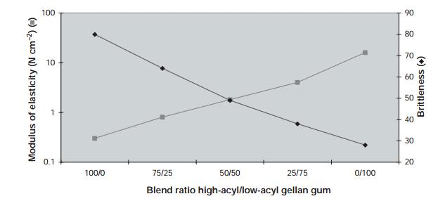Texture effect of blending high- and low-acyl gellan gum forms
