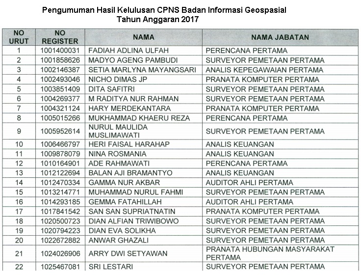 Lowongan Kerja  Hasil Kelulusan CPNS Badan Informasi Geospasial  Anggaran 2017  Oktober 2018