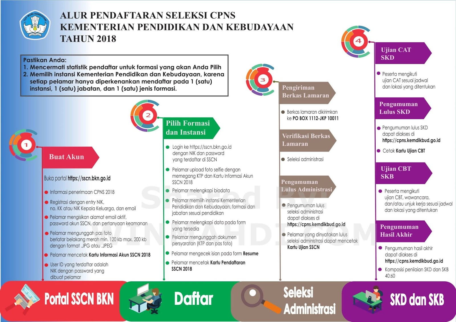 CPNS Kemendikbud