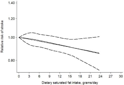 図:飽和脂肪酸の摂取量と脳卒中リスク