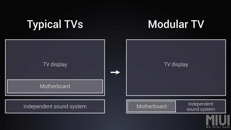 Mi TV 4 - Fotos, Preço, Especificações e Review