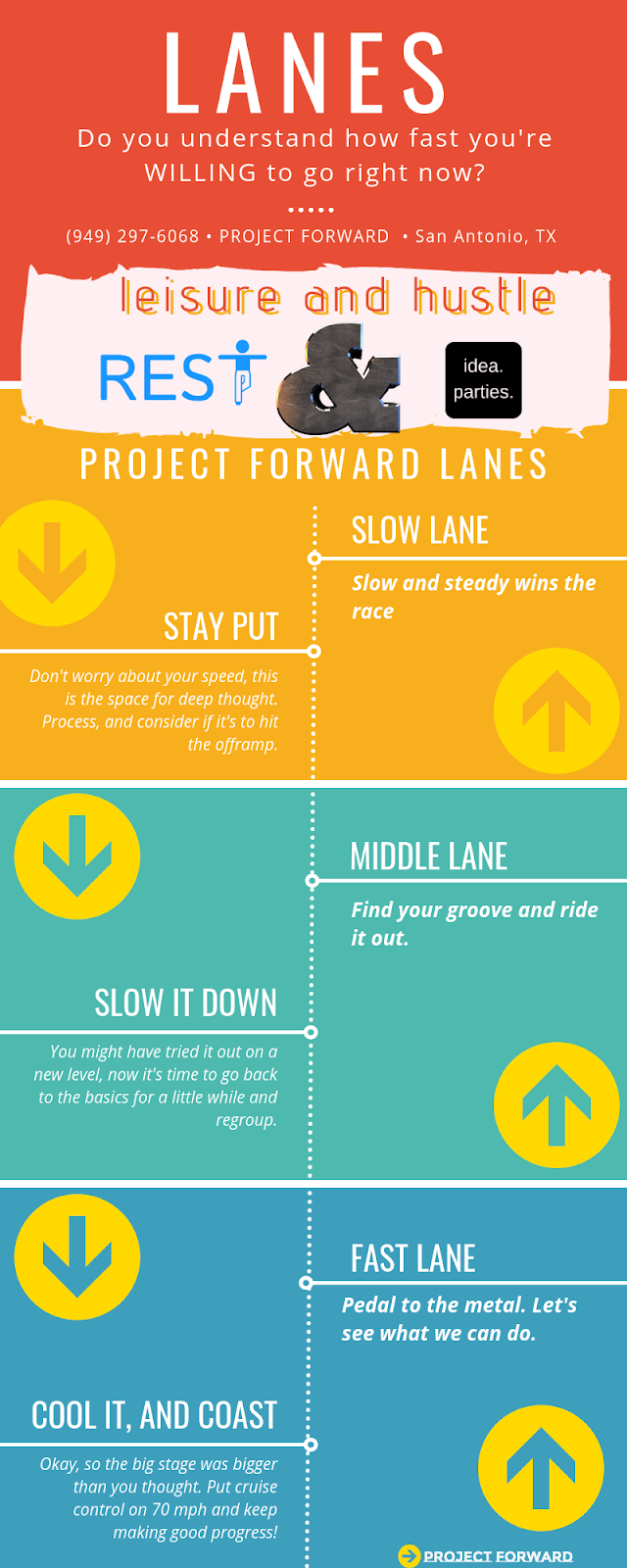 Project Forward Lanes - How Fast Do You Want to Move