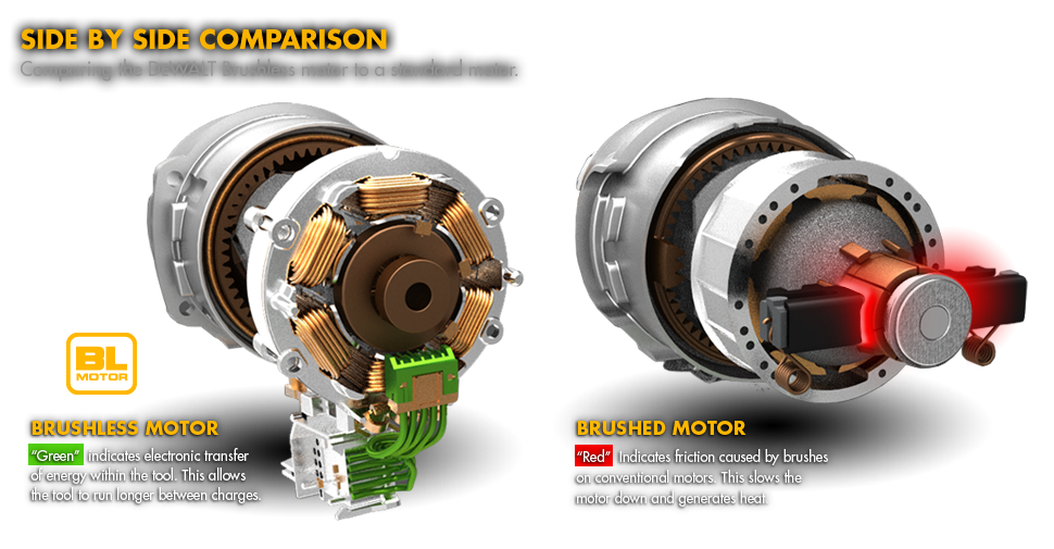Thinking about it disruptive drone innovations new vision for Are brushless motors better