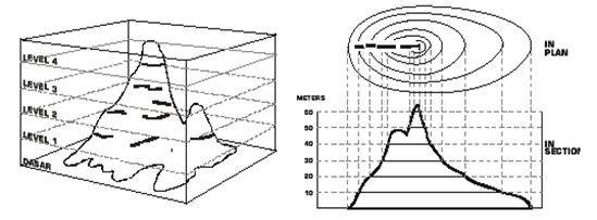 Pengertian Garis Kontur pada Peta, Karakteristik, Macam dan Rumus Cara Menghitung Interval Garis Kontur