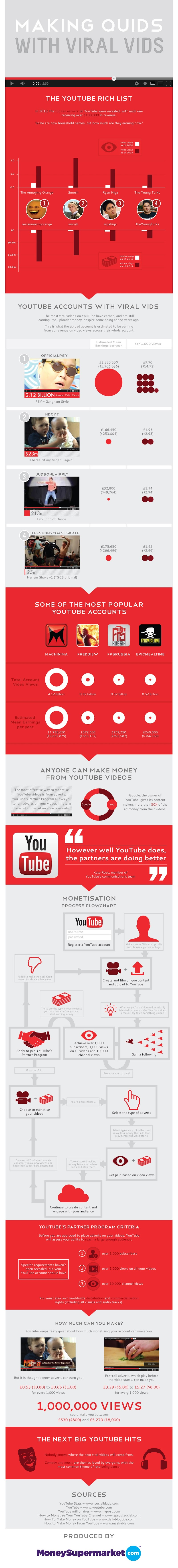 Making Quids with Viral Vids - Making Money from YouTube Videos - infographic