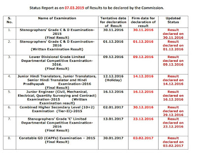 SSC Result Status Report