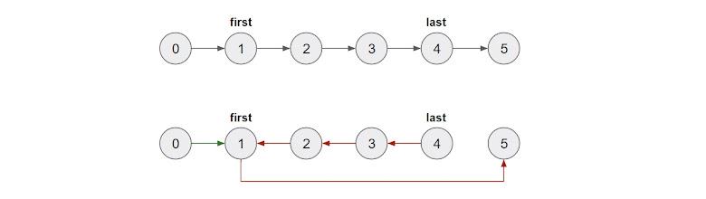指定 first 以及 last nodes 區間反轉示意