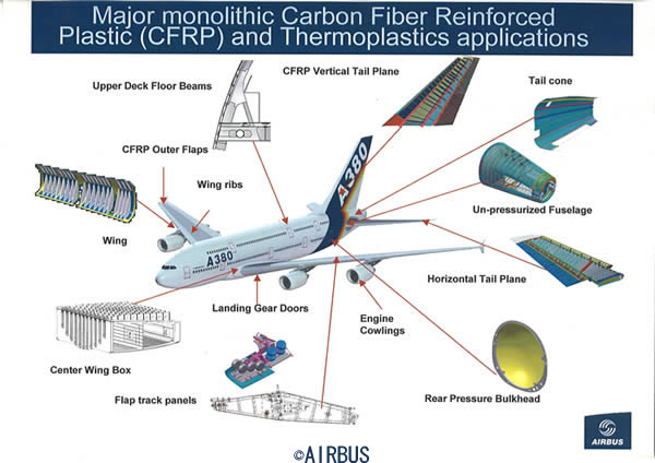 Airplane Wing Parts Diagram Usb Charger Cable Wiring A380 Composite ~ Airbus