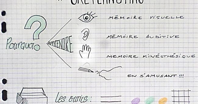 la salle 100  sketchnoting  u0026 culture des arts visuels