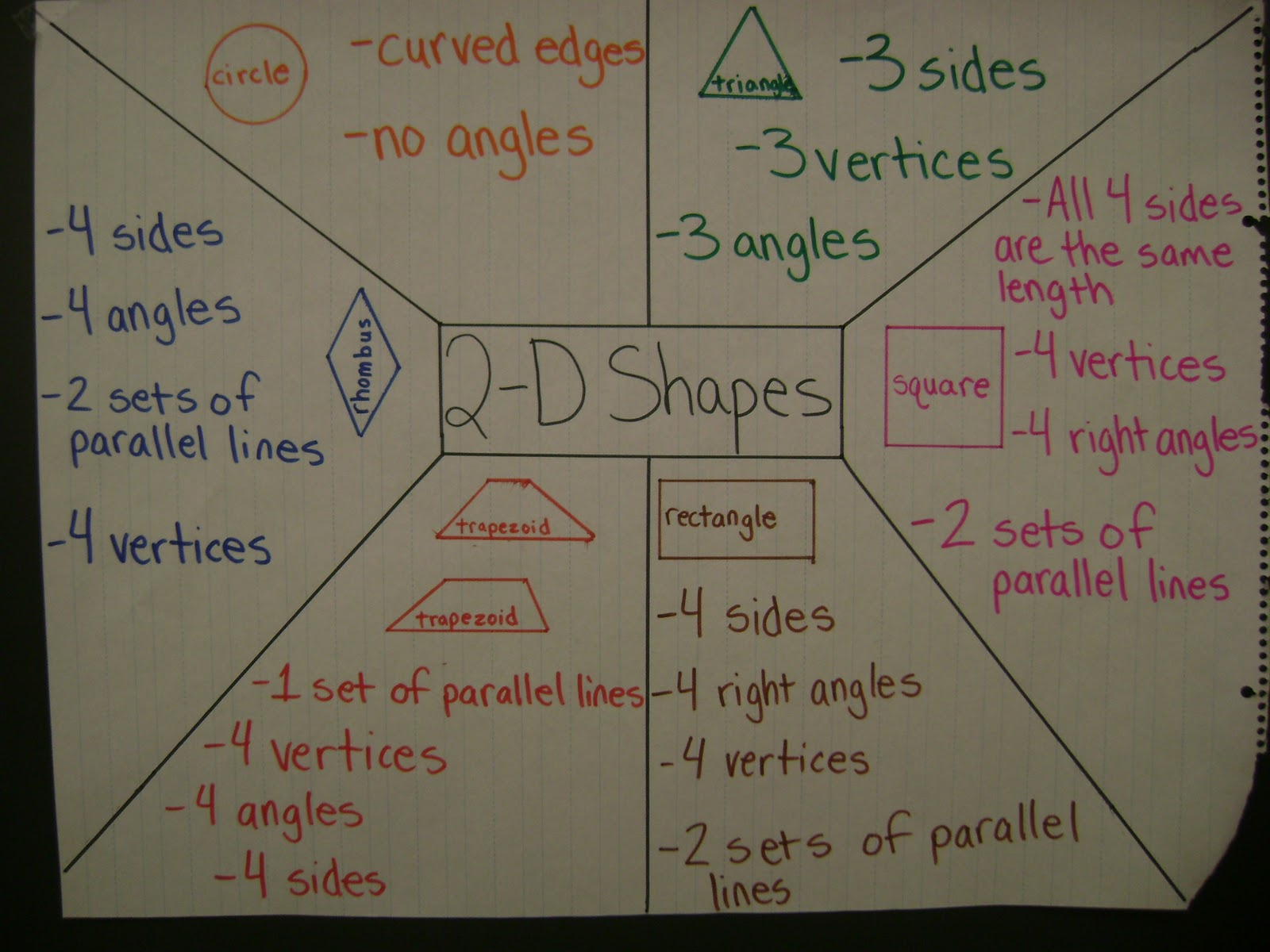 2d Geometric Shapes Chart Shapes On Pinterest Shape Geometry And 3d Shapes