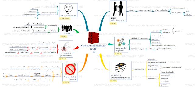 Normas fundamentais do Processo Civil em mapas mentais -2