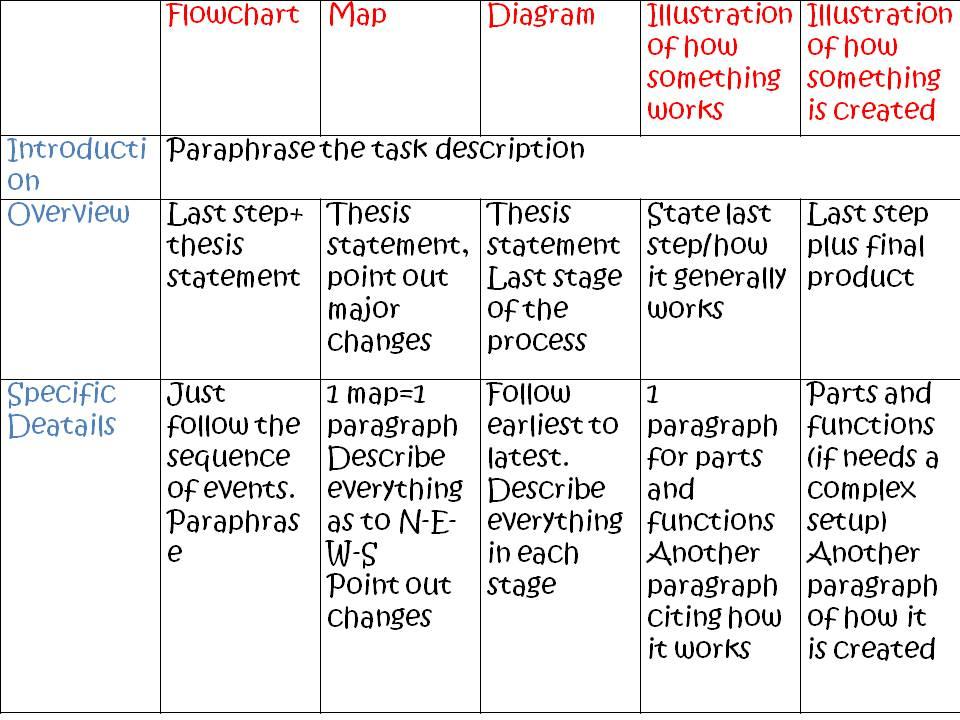 IELTS Sample essays (IELTS Writing Task 2)