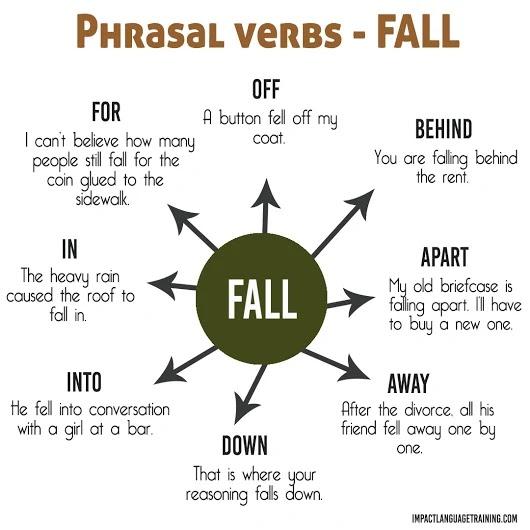 Eoi cartagena c1 ingls phrasal verbs fall phrasal verbs fall ccuart Image collections