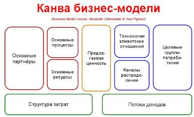 Описание бизнес-модели по Александру Остервальдеру