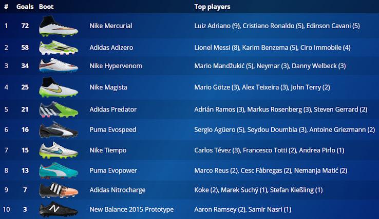 Las Nike Mercurial se coronan como las botas más goleadoras de la Champions