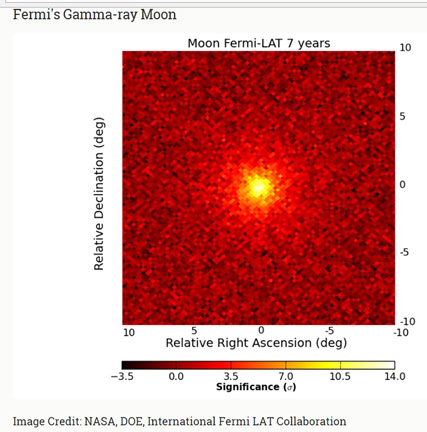 Solar wind impacting the moon also generates gamma rays (Source: sites.stanford.edu/glast/lat-pictures)