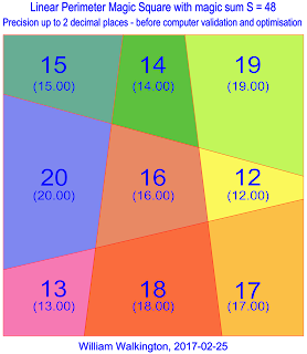 Linear Perimeter Magic Square of Order-3 with magic sum S=48
