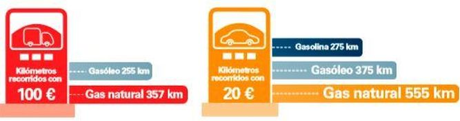 Madrid-Barcelona por 20 euros, usando Gas Natural.