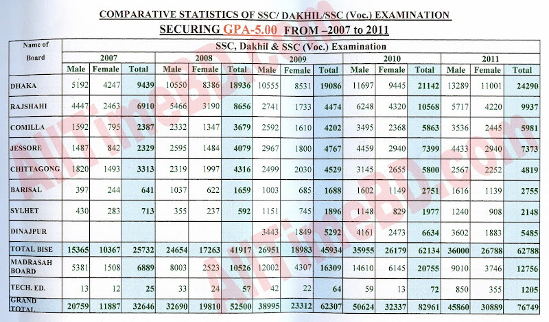 Information of  S.S.C/ Dakhil/ Vocational in BD Newspapers | Full Statistics of SSC Exam 2007 to 2011