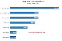 USA large SUV sales chart 2016