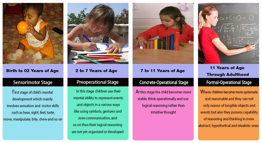 STAGES OF CHILD'S COGNITIVE DEVELOPMENT IN PIAGET'S ...
