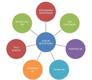 Publicidad online - Tipos de anuncios