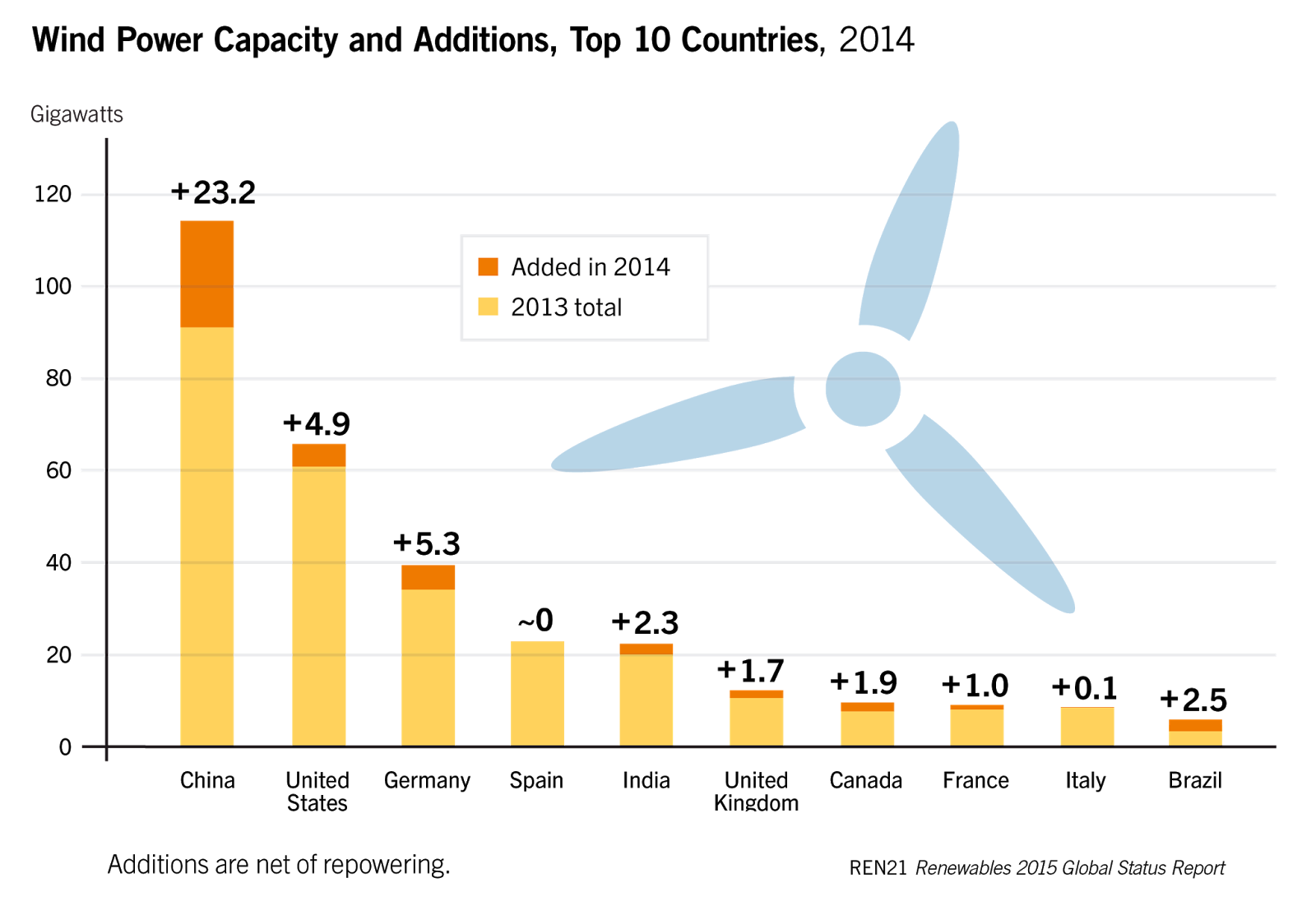 Wind Energy Capacity Installations Are Expected To