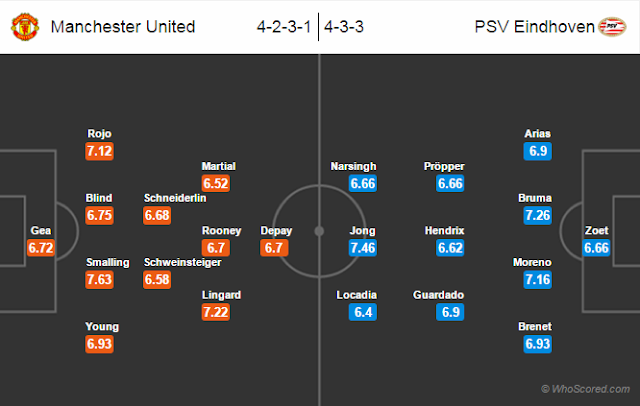 Possible Lineups, Team News, Stats – Manchester United vs PSV Eindhoven