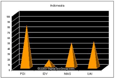 ukuran dimensi budaya di Indonesia