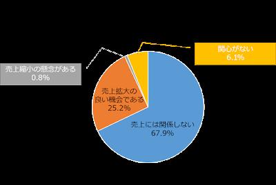 訪日外国人観光客の消費拡大が売上拡大につながるか?(日本政策金融公庫調査)