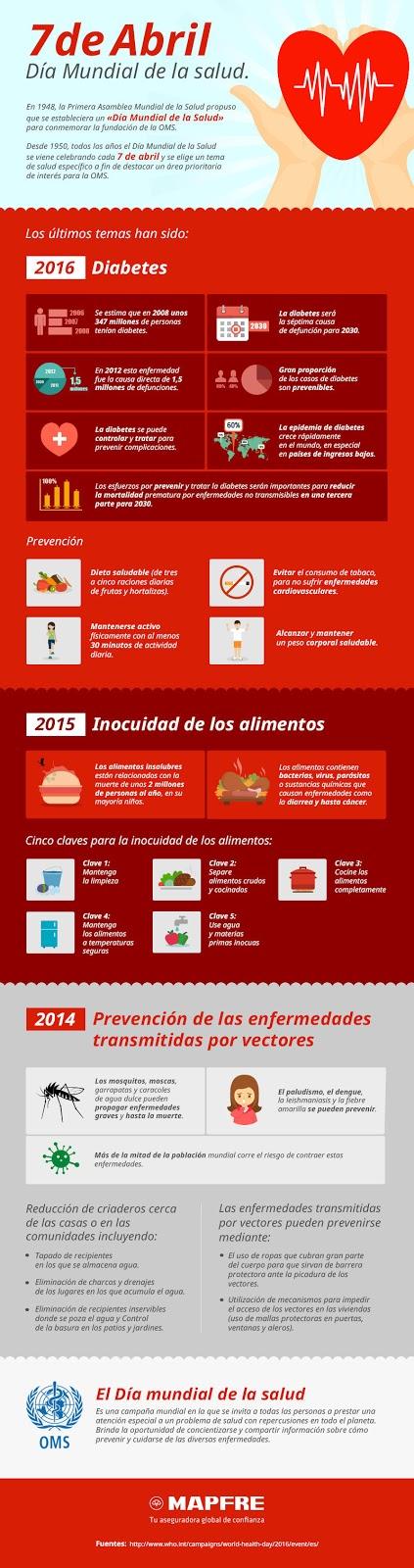 diabetes, infografía, WHO, OMS, salud, alimentación, alimentos