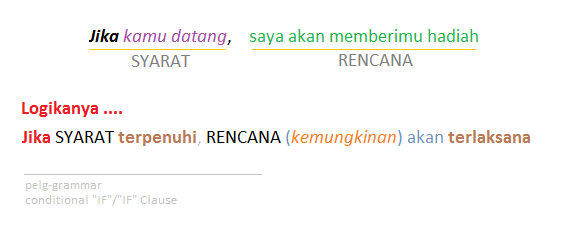 Conditional Sentence,if clause, conditional if - Grammar Bahasa Inggris