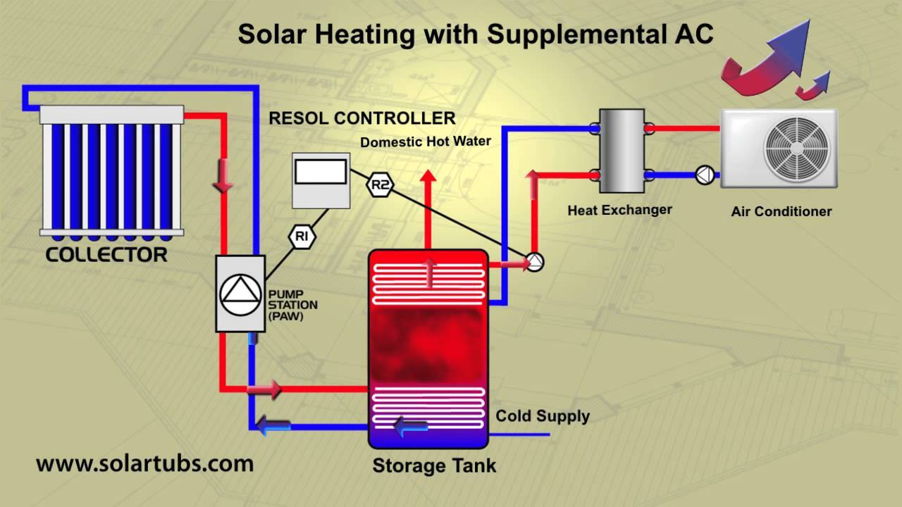 solar air conditioning youtube src i ytimg com [ 1280 x 720 Pixel ]