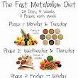 Fast Metabolism Diet: Getting Started