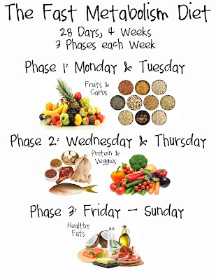 phases of fast metabolism diet