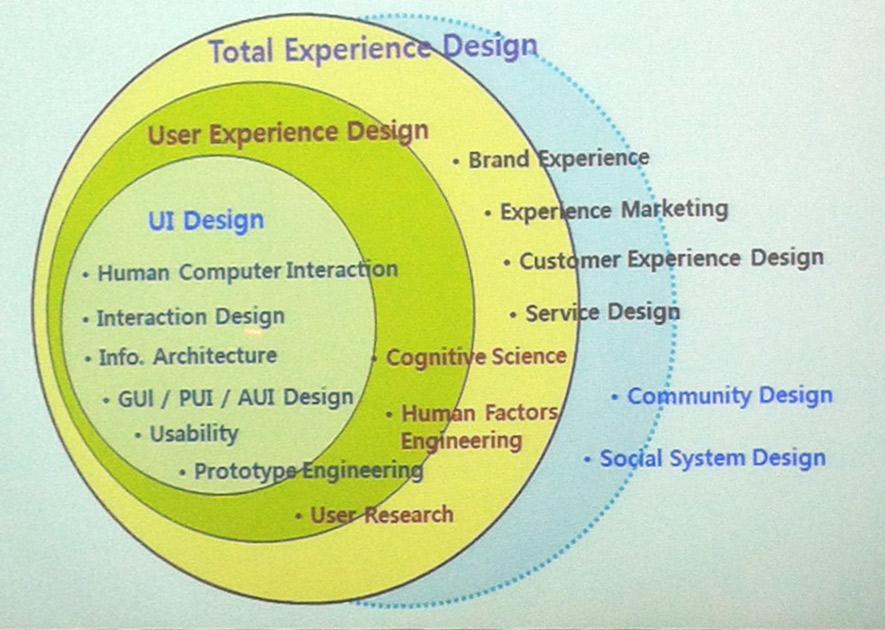 Sadi 사디 Mdes Experience Design 오리지날 1 Experience Design Ux Trends